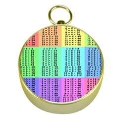 Multiplication Printable Table Color Rainbow Gold Compasses