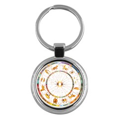 Zodiac  Institute Of Vedic Astrology Key Chains (round)